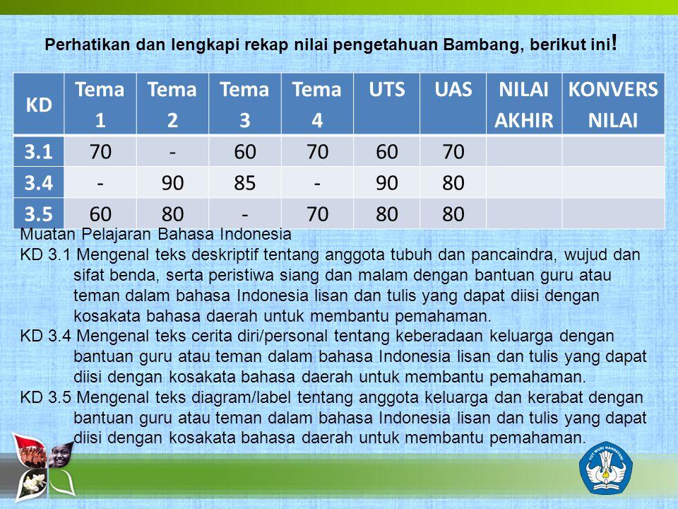 Perhatikan dan lengkapi rekap nilai pengetahuan Bambang, berikut ini ! KD Tema 1 Tema 2 Tema 3 Tema 4 UTSUAS NILAI AKHIR KONVERS NILAI 3.1 70-60706070