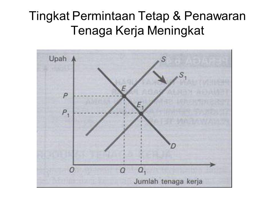 Tingkat Permintaan Tetap & Penawaran Tenaga Kerja Meningkat
