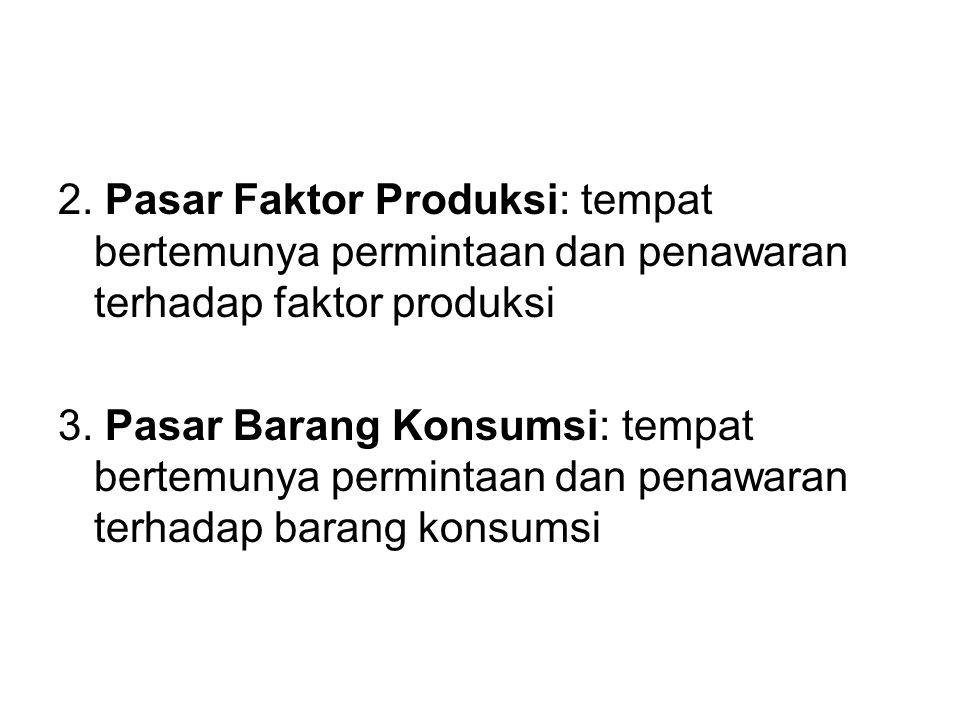 2. Pasar Faktor Produksi: tempat bertemunya permintaan dan penawaran terhadap faktor produksi 3. Pasar Barang Konsumsi: tempat bertemunya permintaan d