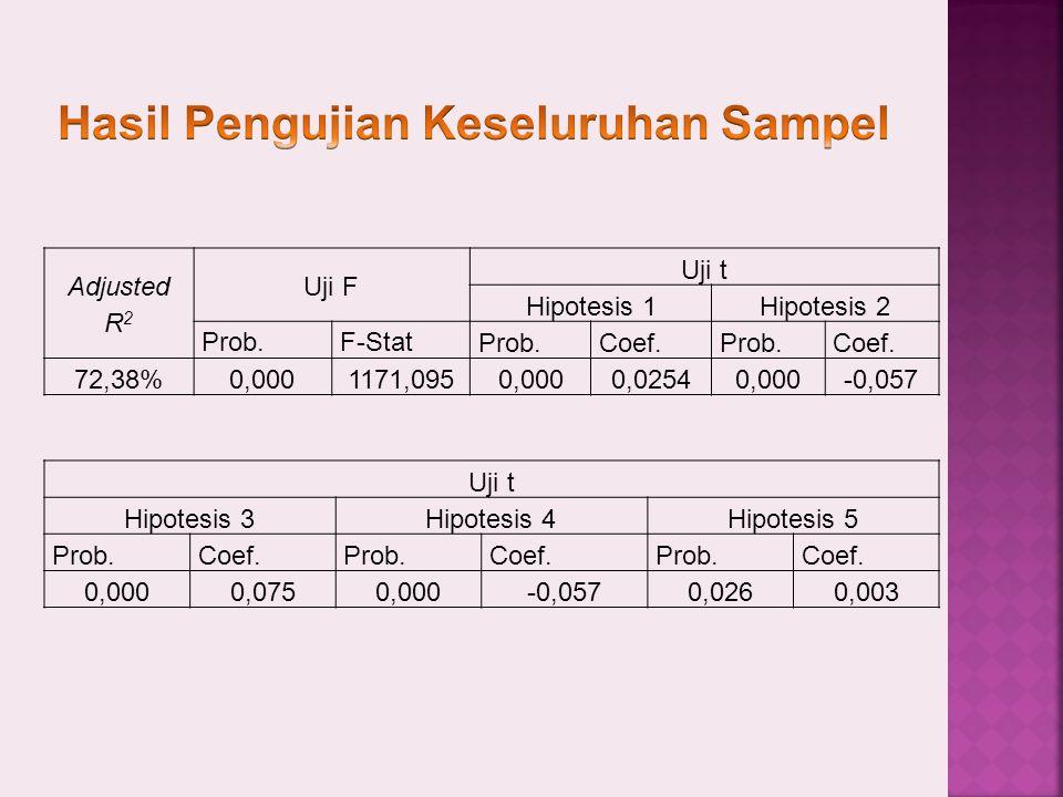Adjusted R 2 Uji F Uji t Hipotesis 1Hipotesis 2 Prob.F-Stat Prob.Coef.Prob.Coef.