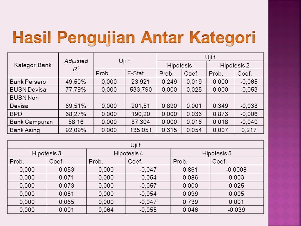 Kategori Bank Adjusted R 2 Uji F Uji t Hipotesis 1Hipotesis 2 Prob.F-Stat Prob.Coef.Prob.Coef.