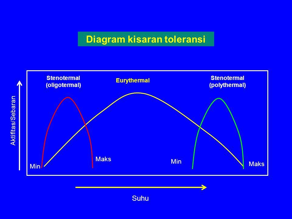 Min Maks Suhu Maks Stenotermal (oligotermal) Min Stenotermal (polythermal) Eurythermal Aktifitas/Sebaran Diagram kisaran toleransi