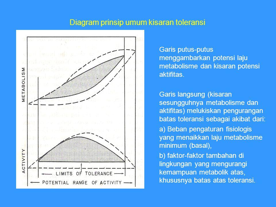 Garis putus-putus menggambarkan potensi laju metabolisme dan kisaran potensi aktifitas.