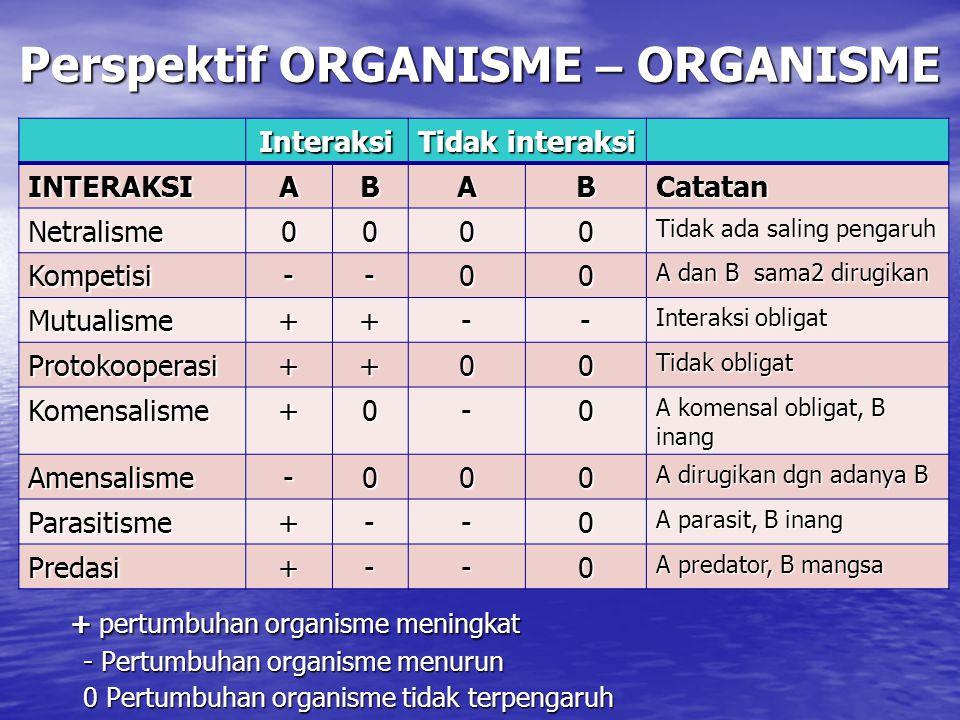 Perspektif ORGANISME – ORGANISME + pertumbuhan organisme meningkat + pertumbuhan organisme meningkat - Pertumbuhan organisme menurun - Pertumbuhan organisme menurun 0 Pertumbuhan organisme tidak terpengaruh 0 Pertumbuhan organisme tidak terpengaruh Interaksi Tidak interaksi INTERAKSIABABCatatan Netralisme0000 Tidak ada saling pengaruh Kompetisi--00 A dan B sama2 dirugikan Mutualisme++-- Interaksi obligat Protokooperasi++00 Tidak obligat Komensalisme+0-0 A komensal obligat, B inang Amensalisme-000 A dirugikan dgn adanya B Parasitisme+--0 A parasit, B inang Predasi+--0 A predator, B mangsa