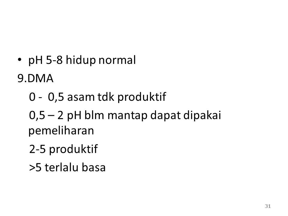 pH 5-8 hidup normal 9.DMA 0 - 0,5 asam tdk produktif 0,5 – 2 pH blm mantap dapat dipakai pemeliharan 2-5 produktif >5 terlalu basa 31