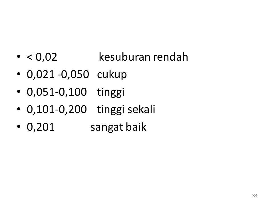 < 0,02 kesuburan rendah 0,021 -0,050 cukup 0,051-0,100 tinggi 0,101-0,200 tinggi sekali 0,201 sangat baik 34