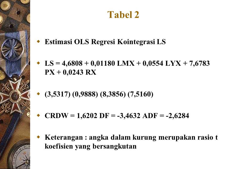 Tabel 2  Estimasi OLS Regresi Kointegrasi LS  LS = 4,6808 + 0,01180 LMX + 0,0554 LYX + 7,6783 PX + 0,0243 RX  (3,5317) (0,9888) (8,3856) (7,5160) 