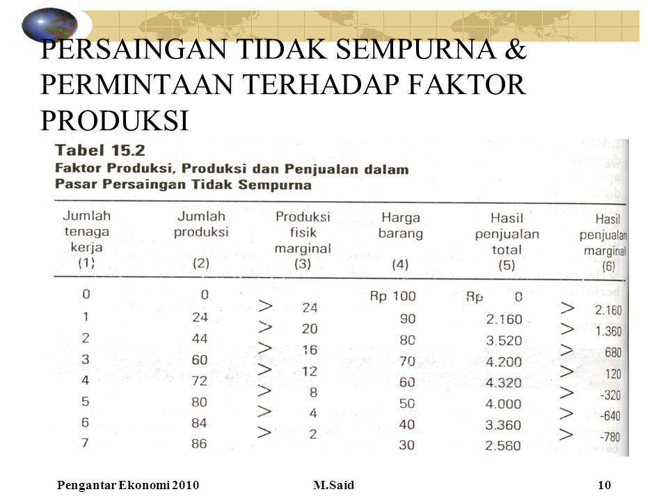 Pengantar Ekonomi 2010M.Said10 PERSAINGAN TIDAK SEMPURNA & PERMINTAAN TERHADAP FAKTOR PRODUKSI