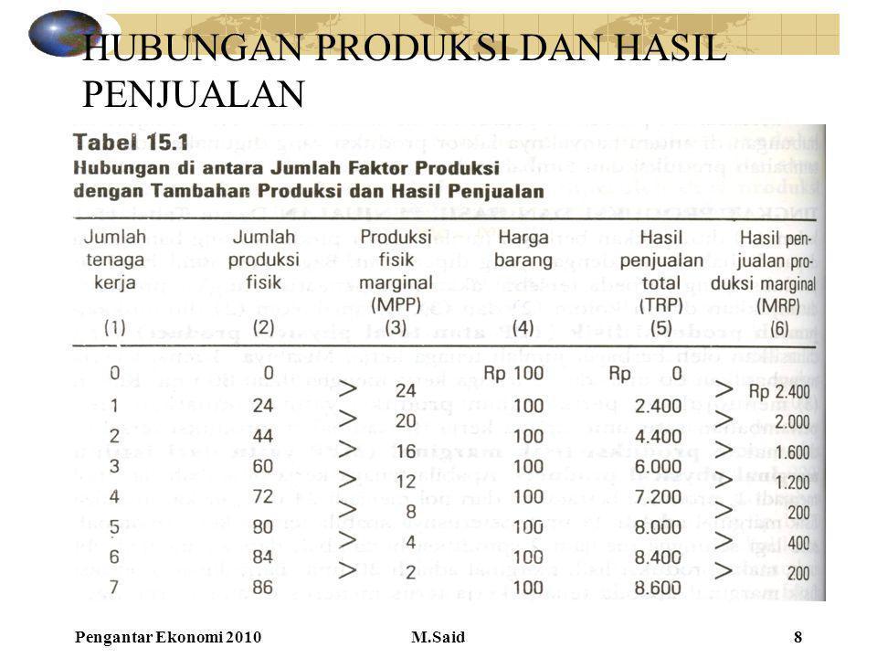 Pengantar Ekonomi 2010M.Said8 HUBUNGAN PRODUKSI DAN HASIL PENJUALAN