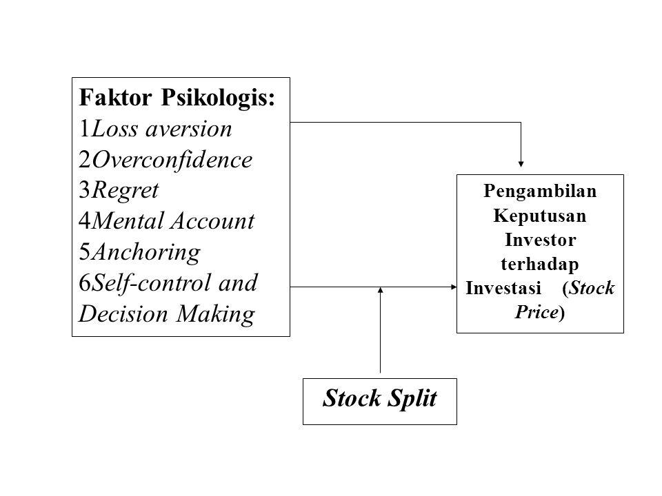 Stock Split Pengambilan Keputusan Investor terhadap Investasi (Stock Price) Faktor Psikologis: 1Loss aversion 2Overconfidence 3Regret 4Mental Account