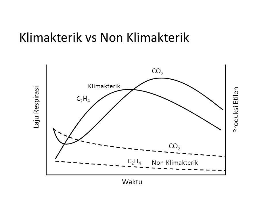 C2H4C2H4 C2H4C2H4 CO 2 Non-Klimakterik Klimakterik Waktu Laju Respirasi Produksi Etilen Klimakterik vs Non Klimakterik