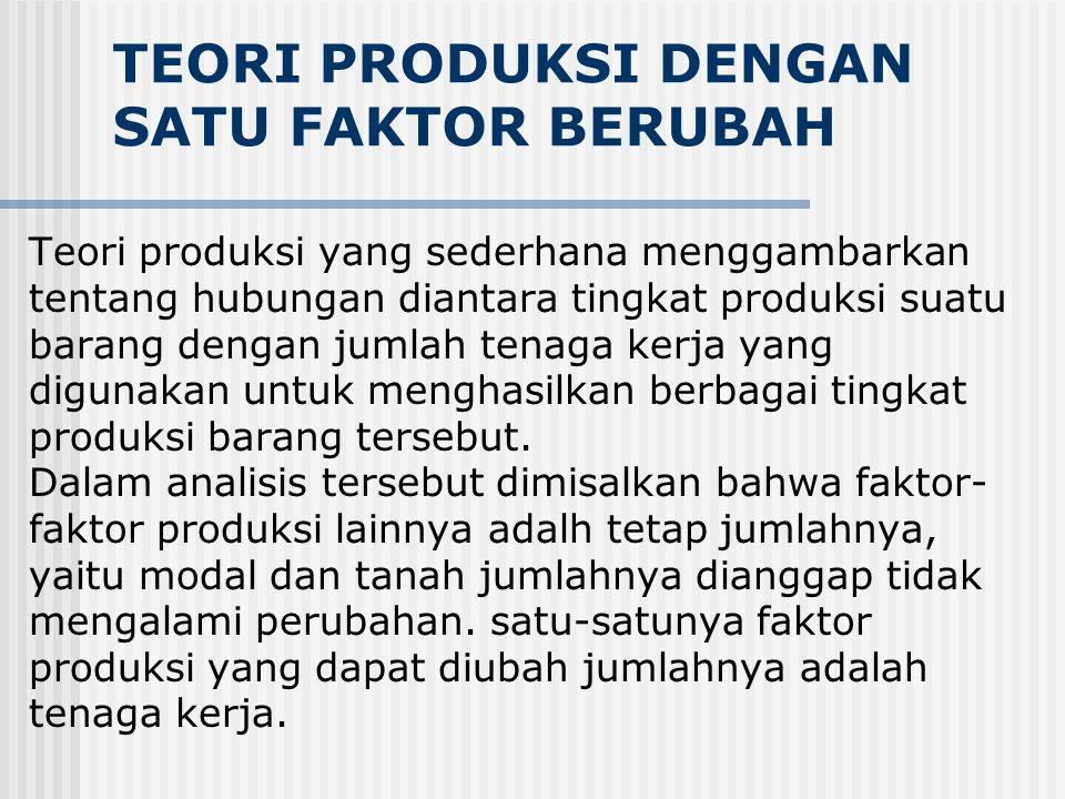 TEORI PRODUKSI DENGAN SATU FAKTOR BERUBAH Teori produksi yang sederhana menggambarkan tentang hubungan diantara tingkat produksi suatu barang dengan jumlah tenaga kerja yang digunakan untuk menghasilkan berbagai tingkat produksi barang tersebut.