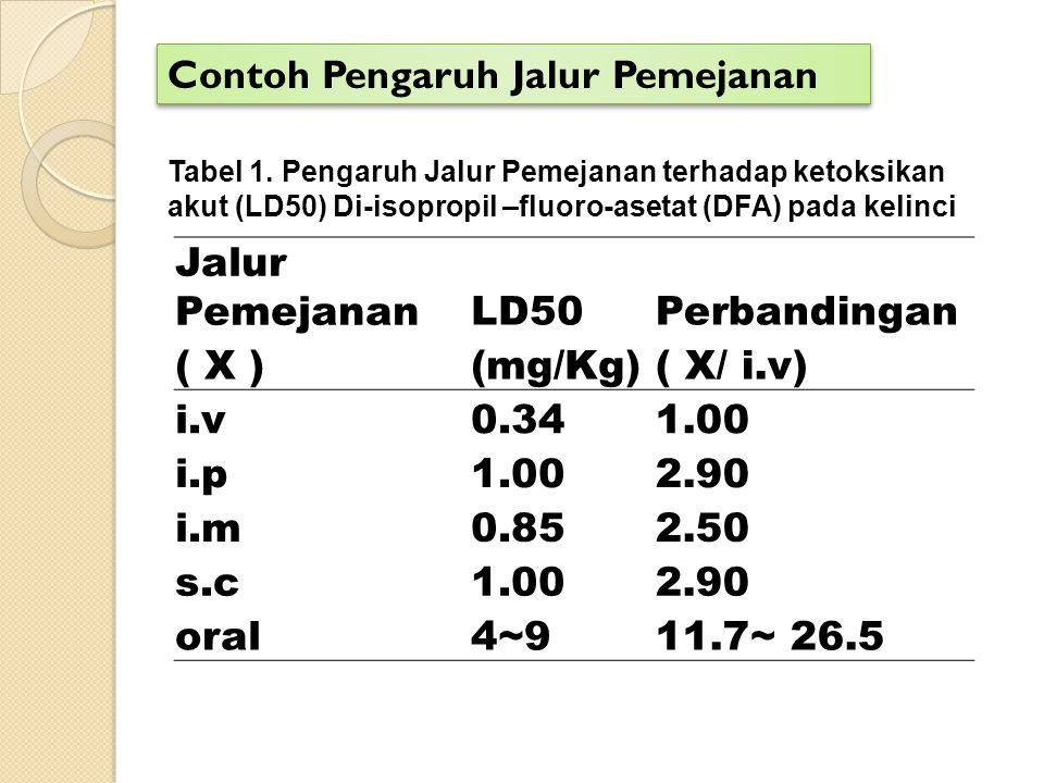 Jalur PemejananLD50Perbandingan ( X ) (mg/Kg)( X/ i.v) i.v0.341.00 i.p1.002.90 i.m0.852.50 s.c1.002.90 oral 4~911.7~ 26.5 Tabel 1. Pengaruh Jalur Peme