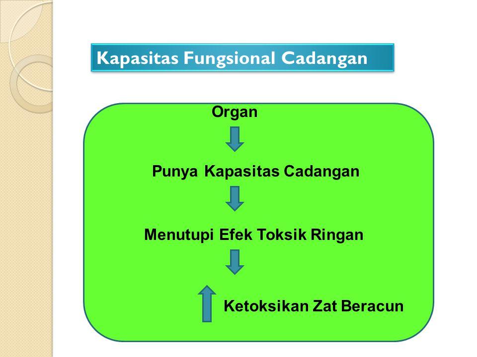 Kapasitas Fungsional Cadangan Organ Punya Kapasitas Cadangan Menutupi Efek Toksik Ringan Ketoksikan Zat Beracun