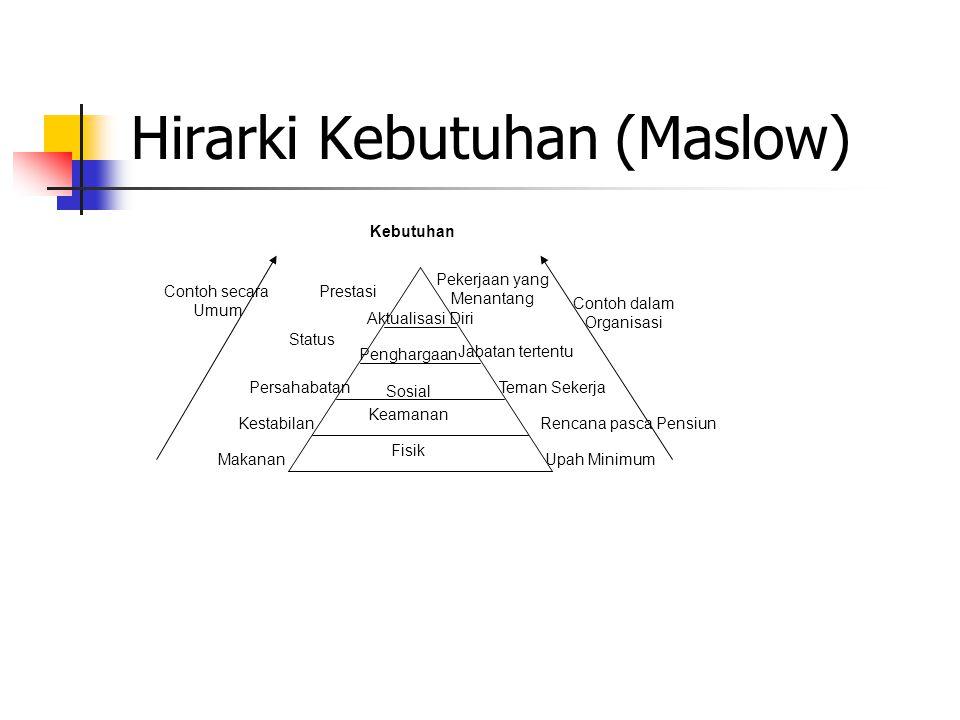 Hirarki Kebutuhan (Maslow) Contoh dalam Organisasi Contoh secara Umum Upah Minimum Rencana pasca Pensiun Teman Sekerja Jabatan tertentu Pekerjaan yang Menantang Prestasi Status Persahabatan Kestabilan Makanan Kebutuhan Fisik Sosial Penghargaan Aktualisasi Diri Keamanan