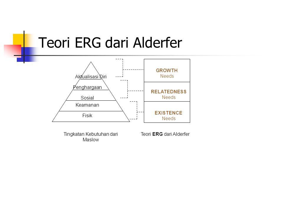 Teori ERG dari Alderfer Fisik Sosial Penghargaan Aktualisasi Diri Keamanan GROWTH Needs RELATEDNESS Needs EXISTENCE Needs Tingkatan Kebutuhan dari Maslow Teori ERG dari Alderfer