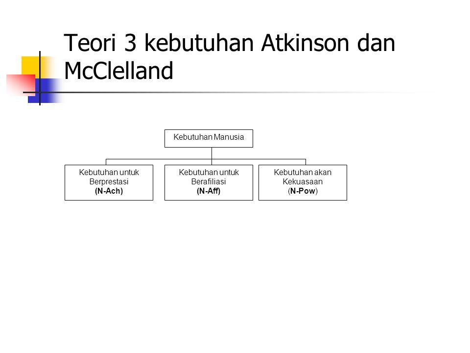 Teori 3 kebutuhan Atkinson dan McClelland Kebutuhan Manusia Kebutuhan untuk Berprestasi (N-Ach) Kebutuhan untuk Berafiliasi (N-Aff) Kebutuhan akan Kekuasaan (N-Pow)