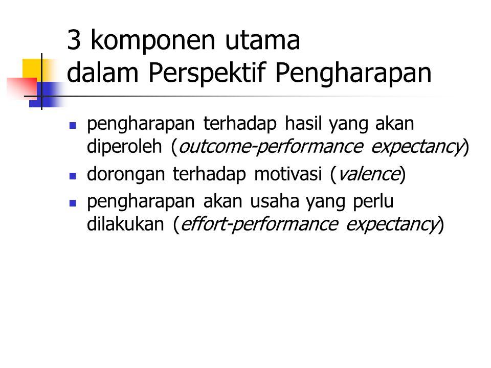 3 komponen utama dalam Perspektif Pengharapan pengharapan terhadap hasil yang akan diperoleh (outcome-performance expectancy) dorongan terhadap motivasi (valence) pengharapan akan usaha yang perlu dilakukan (effort-performance expectancy)