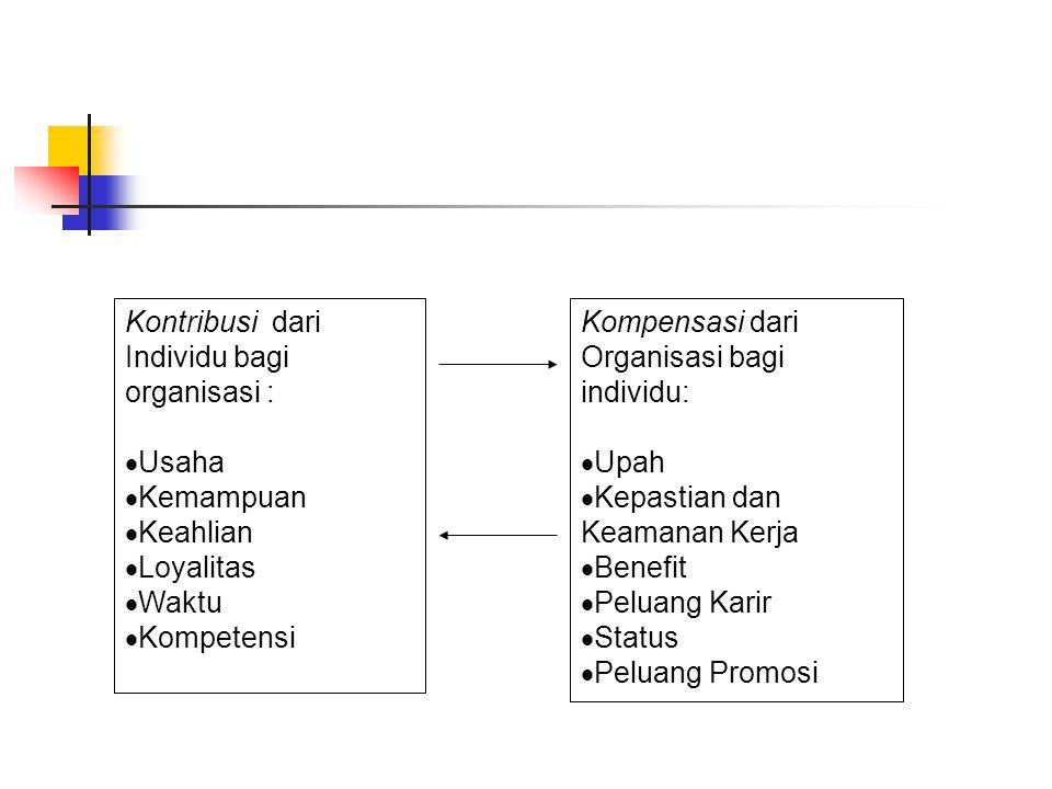 Kontribusi dari Individu bagi organisasi :  Usaha  Kemampuan  Keahlian  Loyalitas  Waktu  Kompetensi Kompensasi dari Organisasi bagi individu:  Upah  Kepastian dan Keamanan Kerja  Benefit  Peluang Karir  Status  Peluang Promosi