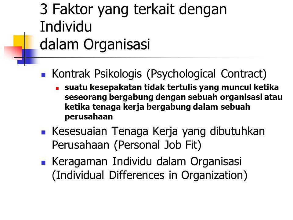 3 Faktor yang terkait dengan Individu dalam Organisasi Kontrak Psikologis (Psychological Contract) suatu kesepakatan tidak tertulis yang muncul ketika seseorang bergabung dengan sebuah organisasi atau ketika tenaga kerja bergabung dalam sebuah perusahaan Kesesuaian Tenaga Kerja yang dibutuhkan Perusahaan (Personal Job Fit) Keragaman Individu dalam Organisasi (Individual Differences in Organization)