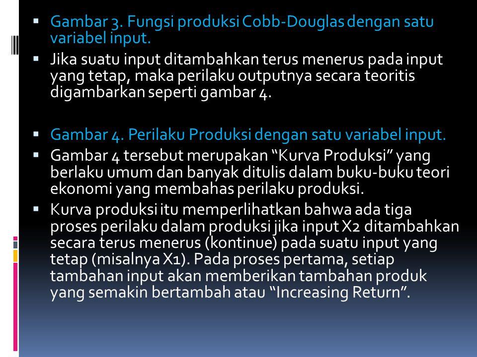  Gambar 3. Fungsi produksi Cobb-Douglas dengan satu variabel input.  Jika suatu input ditambahkan terus menerus pada input yang tetap, maka perilaku