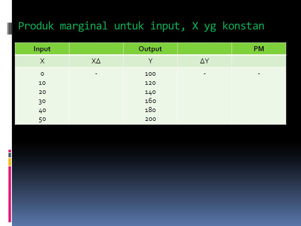 Produk marginal untuk input, X yg konstan InputOutputPM XX∆X∆Y∆Y 0 10 20 30 40 50 -100 120 140 160 180 200 --