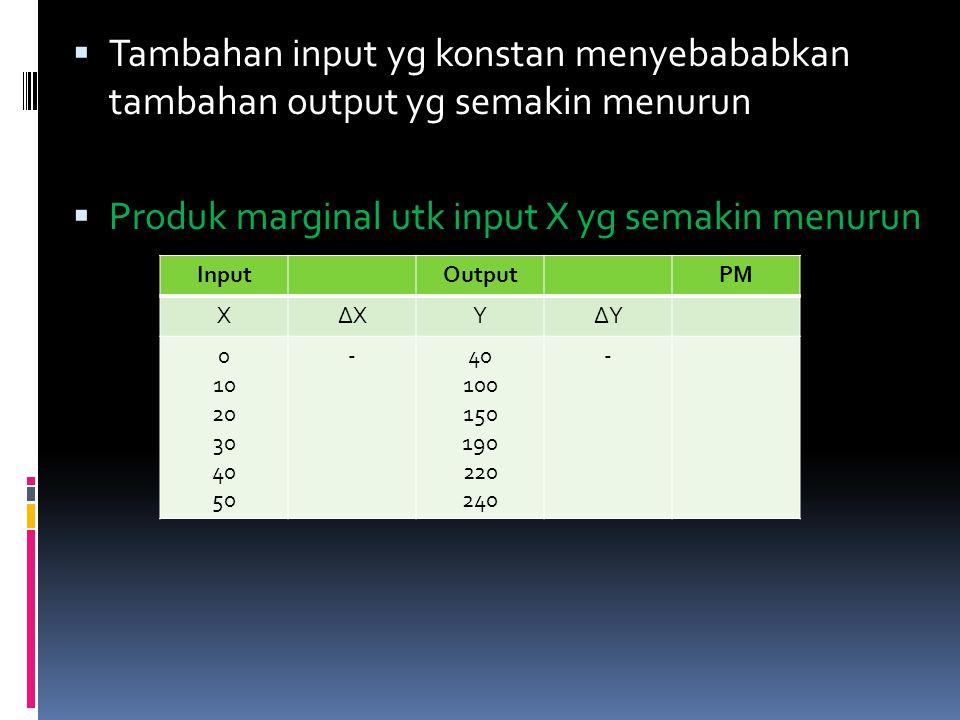  Tambahan input yg konstan menyebababkan tambahan output yg semakin menurun  Produk marginal utk input X yg semakin menurun InputOutputPM X∆XY∆Y 0 1