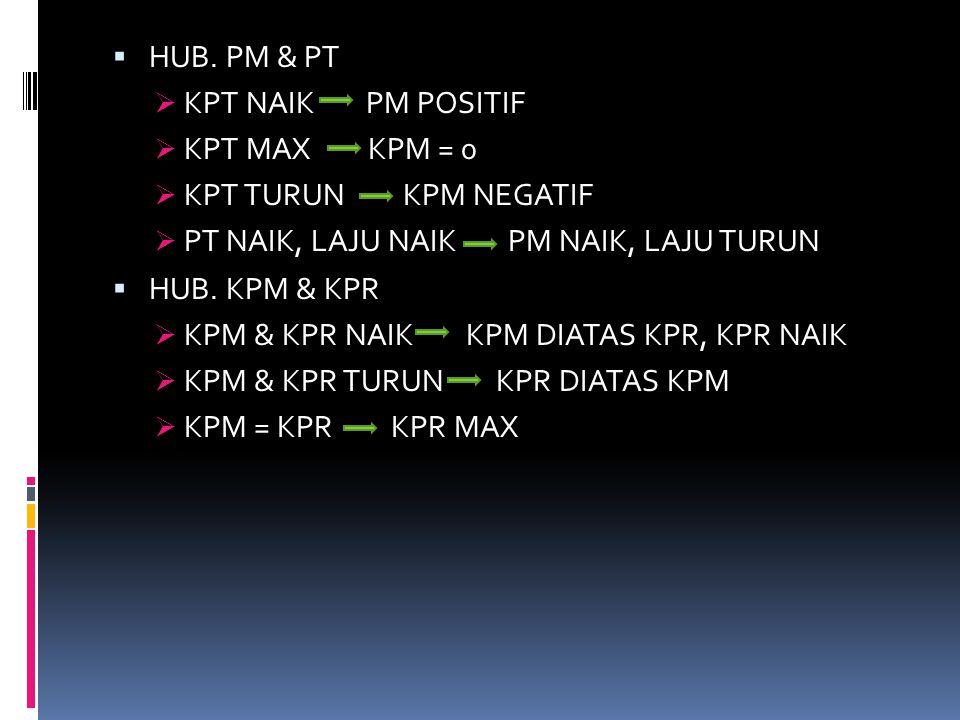  HUB. PM & PT  KPT NAIK PM POSITIF  KPT MAX KPM = 0  KPT TURUN KPM NEGATIF  PT NAIK, LAJU NAIK PM NAIK, LAJU TURUN  HUB. KPM & KPR  KPM & KPR N