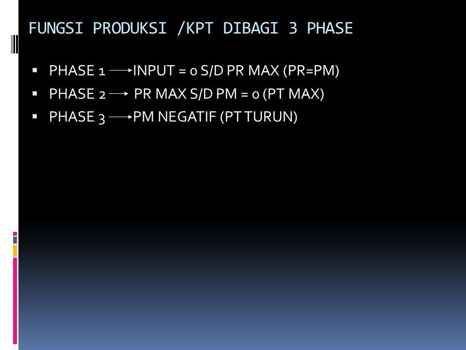 FUNGSI PRODUKSI /KPT DIBAGI 3 PHASE  PHASE 1 INPUT = 0 S/D PR MAX (PR=PM)  PHASE 2 PR MAX S/D PM = 0 (PT MAX)  PHASE 3 PM NEGATIF (PT TURUN)