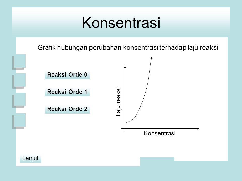 Konsentrasi Grafik hubungan perubahan konsentrasi terhadap laju reaksi Konsentrasi Laju reaksi Reaksi Orde 2 Reaksi Orde 1 Reaksi Orde 0 Lanjut