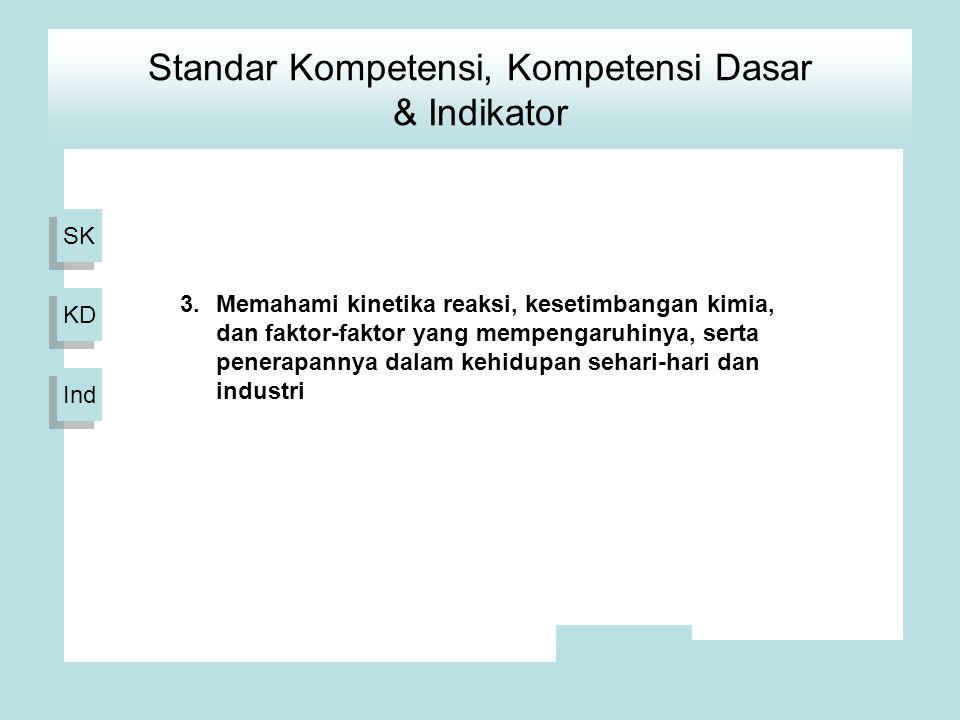 SK KD Ind 3.Memahami kinetika reaksi, kesetimbangan kimia, dan faktor-faktor yang mempengaruhinya, serta penerapannya dalam kehidupan sehari-hari dan industri Standar Kompetensi, Kompetensi Dasar & Indikator