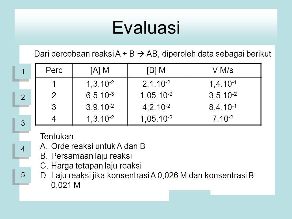 Evaluasi Dari percobaan reaksi A + B  AB, diperoleh data sebagai berikut Perc[A] M[B] MV M/s 12341234 1,3.10 -2 6,5.10 -3 3,9.10 -2 1,3.10 -2 2,1.10 -2 1,05.10 -2 4,2.10 -2 1,05.10 -2 1,4.10 -1 3,5.10 -2 8,4.10 -1 7.10 -2 Tentukan A.Orde reaksi untuk A dan B B.Persamaan laju reaksi C.Harga tetapan laju reaksi D.Laju reaksi jika konsentrasi A 0,026 M dan konsentrasi B 0,021 M 1 1 2 2 3 3 4 4 5 5