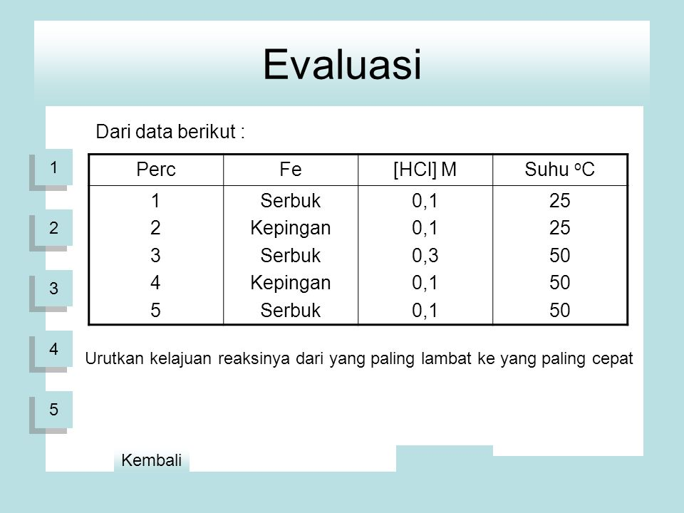Evaluasi Dari data berikut : PercFe[HCl] MSuhu o C 1234512345 Serbuk Kepingan Serbuk Kepingan Serbuk 0,1 0,3 0,1 25 50 Urutkan kelajuan reaksinya dari yang paling lambat ke yang paling cepat 1 1 2 2 3 3 4 4 5 5 Kembali