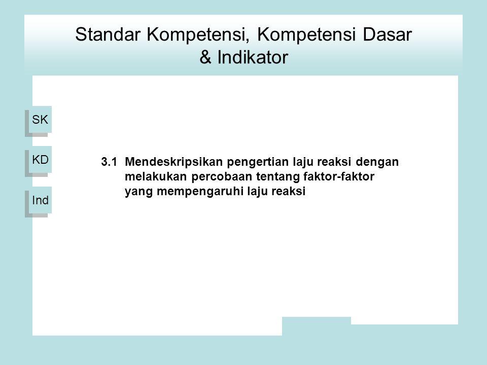 SK KD Ind 1.Menjelaskan kemolaran larutan 2.Menghitung kemolaran larutan 3.Menjelaskan pengertian laju reaksi 4.Menjelaskan faktor-faktor yang mempengaruhi laju reaksi Standar Kompetensi, Kompetensi Dasar & Indikator