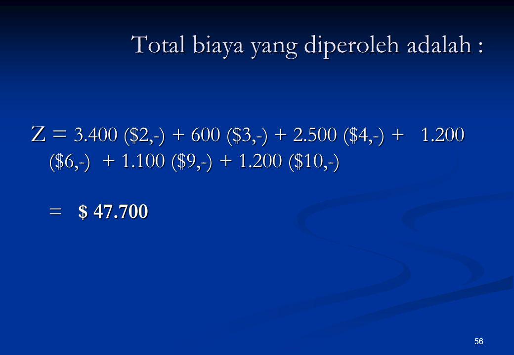 55 Sumber Tujuan Kapasitas Suplai (ton/mgg) A1A1 A2A2 A3A3 A4A4 F1F1 $ 10,- 1.200 (6) $ 8,-$ 5,$ 6,- 1.200 (4) 2.400 F2F2 $ 5,$ 2,- 3.400 (1) $ 6,-$ 3