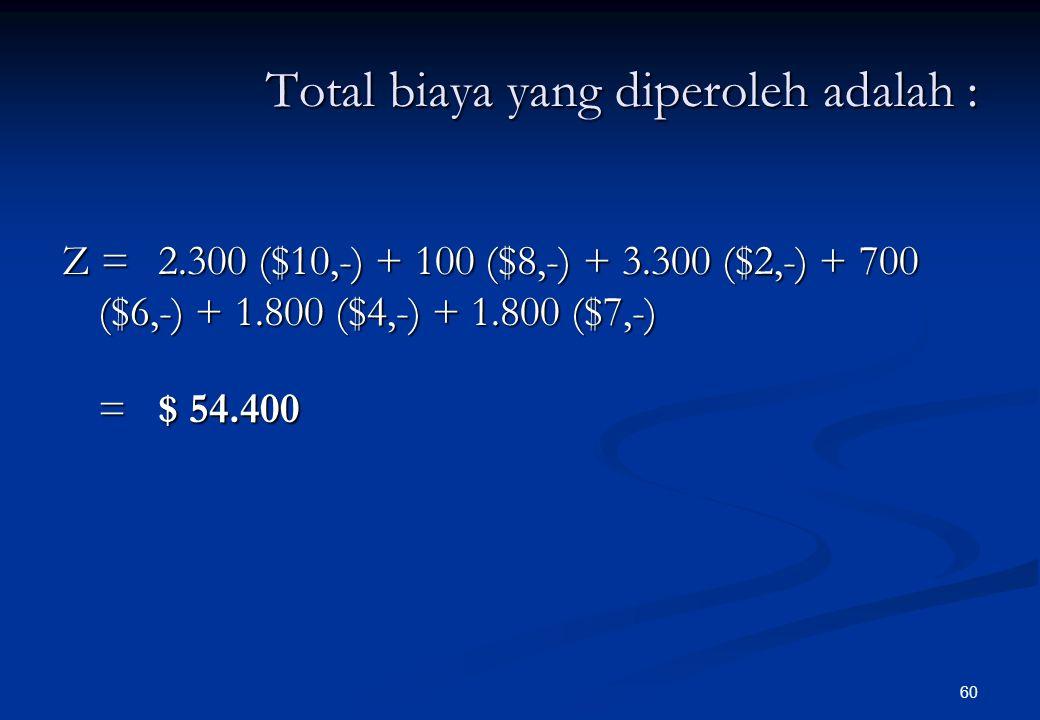 59 3.6001.8001.800P3 10.0001.8002.5003.4002.300 Ramalan Demand (ton/mg) 4.0007003.300P2 2.4001002.300P1Kapasitas(ton/mg)A4A3A2A1TujuanSumber $ 10,-$ 8