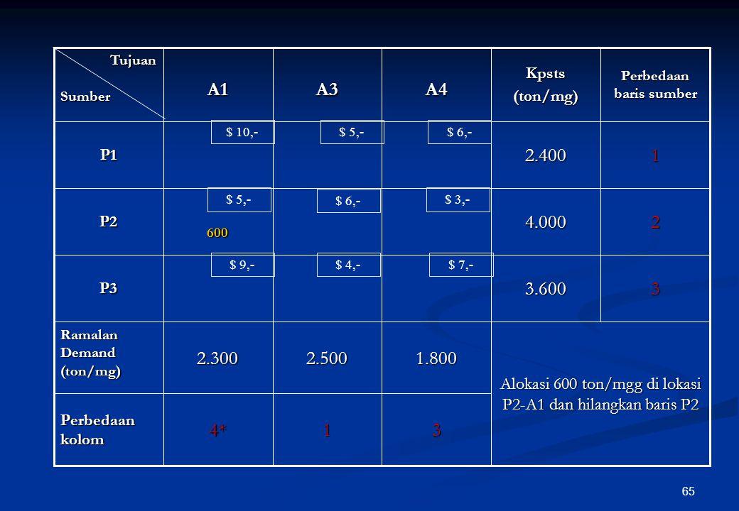 64 Alokasi suplai sebesar 3.400 ton/mgg pada lokasi P2-A2 dan kolom A2 dihilangkan 315*4 Perbedaan kolom 33.600P3 1.8002.5003.4002.300 Ramalan Demand