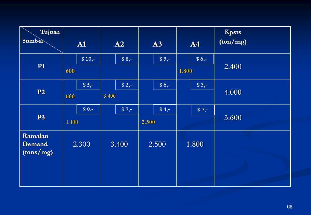 67 11 Perbedaan kolom 23.600P3 Alokasikan 1.800 ton/mgg di lokasi P1- A4 dan hilangkan baris P1 Sisa 600 ton/mgg dan 1.100 ton/mgg dialokasikan di P1-