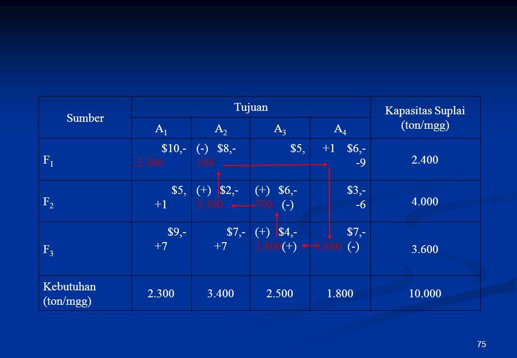74 Step 3 : Menentukan incoming variable Pada step ini mengkaji apakah ada sel matriks kosong lain yang mampu memberikan hasil perbaikan yang lebih be