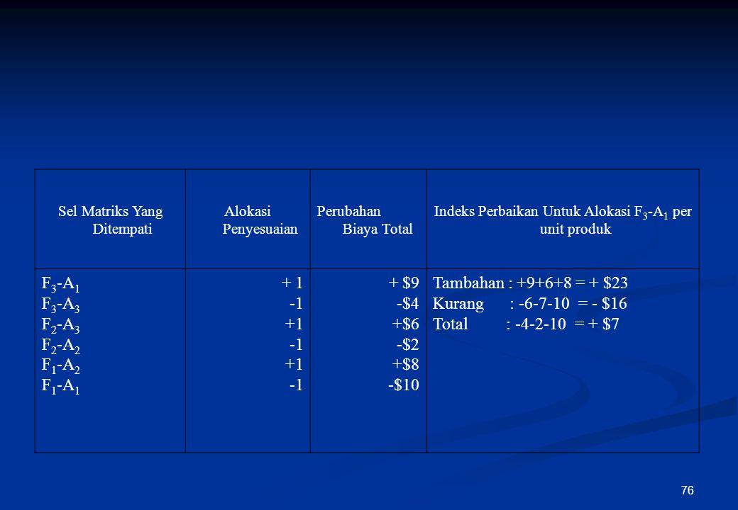 75 Sumber Tujuan Kapasitas Suplai (ton/mgg) A1A1 A2A2 A3A3 A4A4 F1F1 $10,- 2.300 (-) $8,- 100 $5,+1 $6,- -9 2.400 F2F2 $5, +1 (+) $2,- 3.300 (+) $6,-