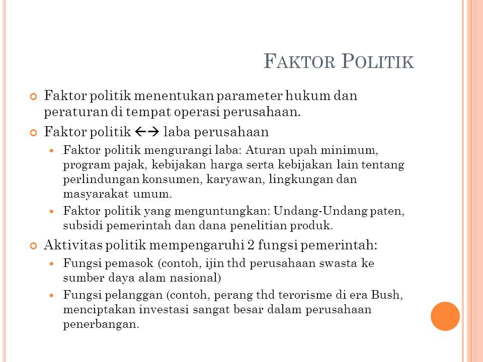 F AKTOR P OLITIK Faktor politik menentukan parameter hukum dan peraturan di tempat operasi perusahaan. Faktor politik  laba perusahaan Faktor politi