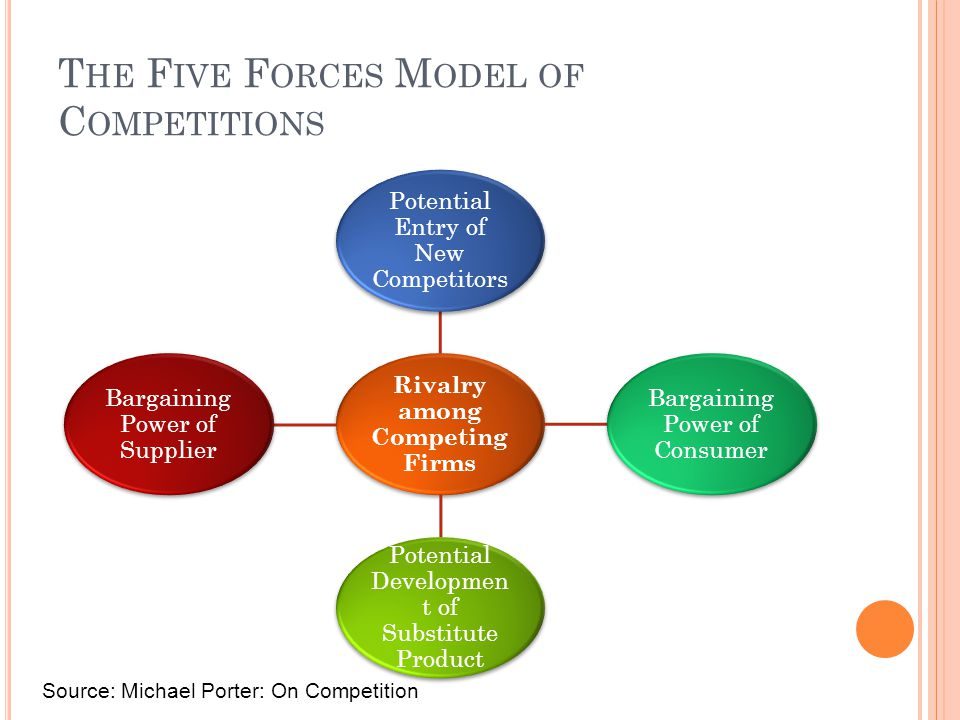 T HE F IVE F ORCES M ODEL OF C OMPETITIONS Rivalry among Competing Firms Potential Entry of New Competitors Bargaining Power of Consumer Potential Developmen t of Substitute Product Bargaining Power of Supplier Source: Michael Porter: On Competition