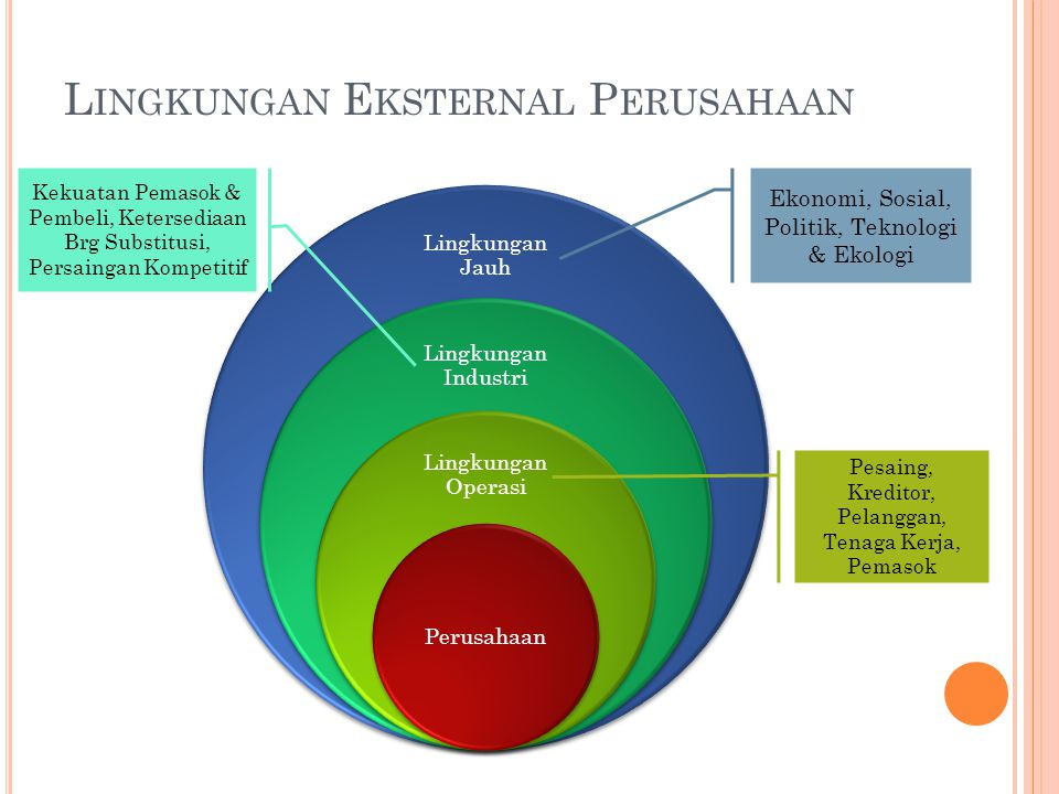 L INGKUNGAN E KSTERNAL P ERUSAHAAN Lingkungan Jauh Lingkungan Industri Lingkungan Operasi Perusahaan Pesaing, Kreditor, Pelanggan, Tenaga Kerja, Pemas