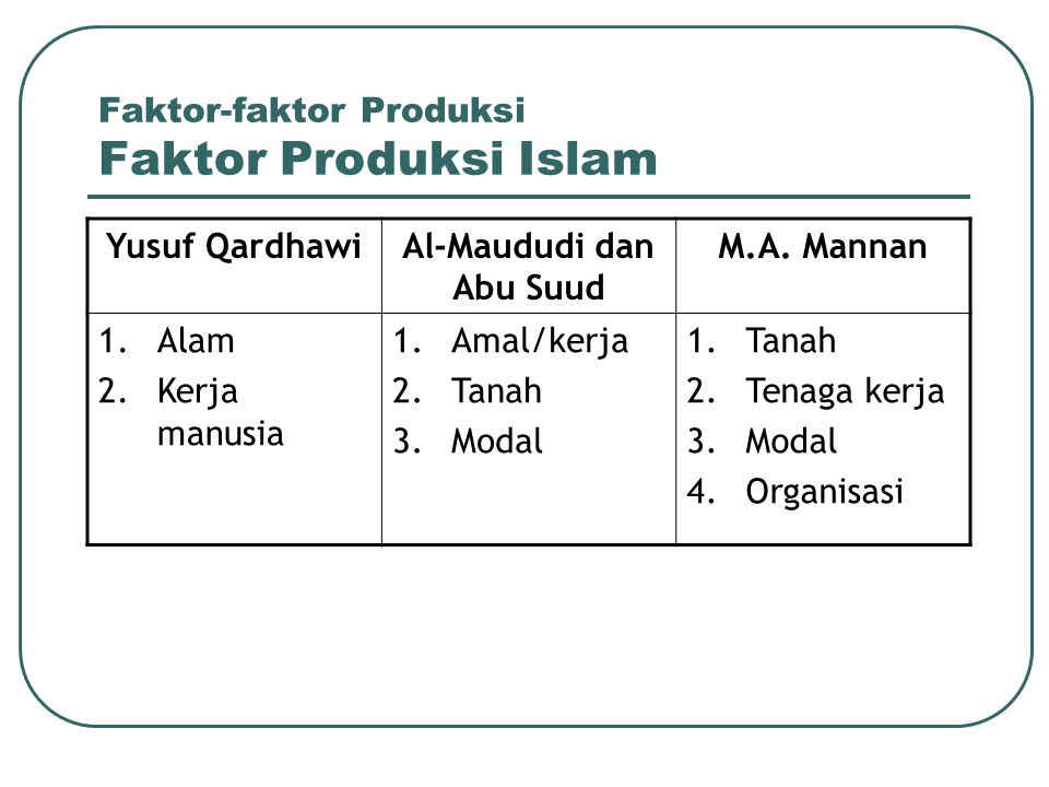 Faktor-faktor Produksi Faktor Produksi Islam Yusuf QardhawiAl-Maududi dan Abu Suud M.A. Mannan 1.Alam 2.Kerja manusia 1.Amal/kerja 2.Tanah 3.Modal 1.T