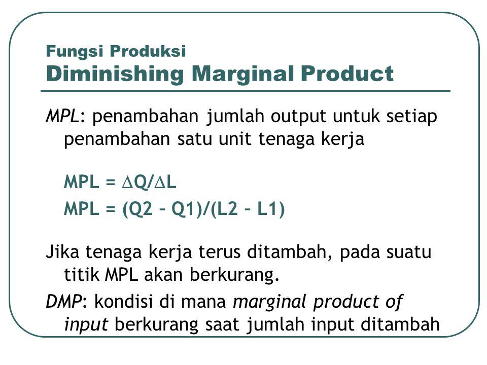 Fungsi Produksi Diminishing Marginal Product MPL: penambahan jumlah output untuk setiap penambahan satu unit tenaga kerja MPL =  Q/  L MPL = (Q2 – Q