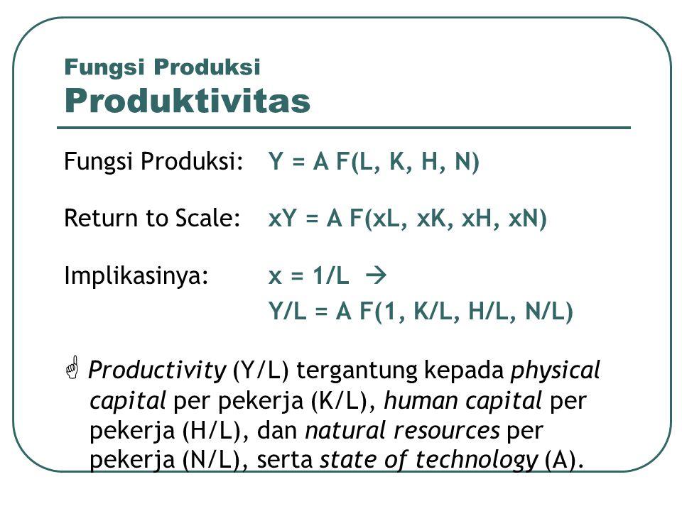 Fungsi Produksi Produktivitas Fungsi Produksi:Y = A F(L, K, H, N) Return to Scale:xY = A F(xL, xK, xH, xN) Implikasinya:x = 1/L  Y/L = A F(1, K/L, H/