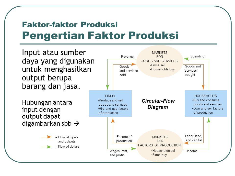 Faktor-faktor Produksi Pengertian Faktor Produksi Input atau sumber daya yang digunakan untuk menghasilkan output berupa barang dan jasa. Hubungan ant