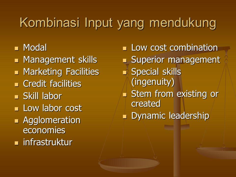 Kombinasi Input yang mendukung Modal Modal Management skills Management skills Marketing Facilities Marketing Facilities Credit facilities Credit faci