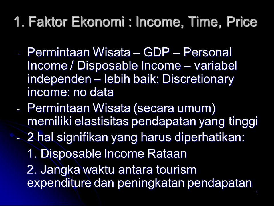 4 1. Faktor Ekonomi : Income, Time, Price - Permintaan Wisata – GDP – Personal Income / Disposable Income – variabel independen – lebih baik: Discreti