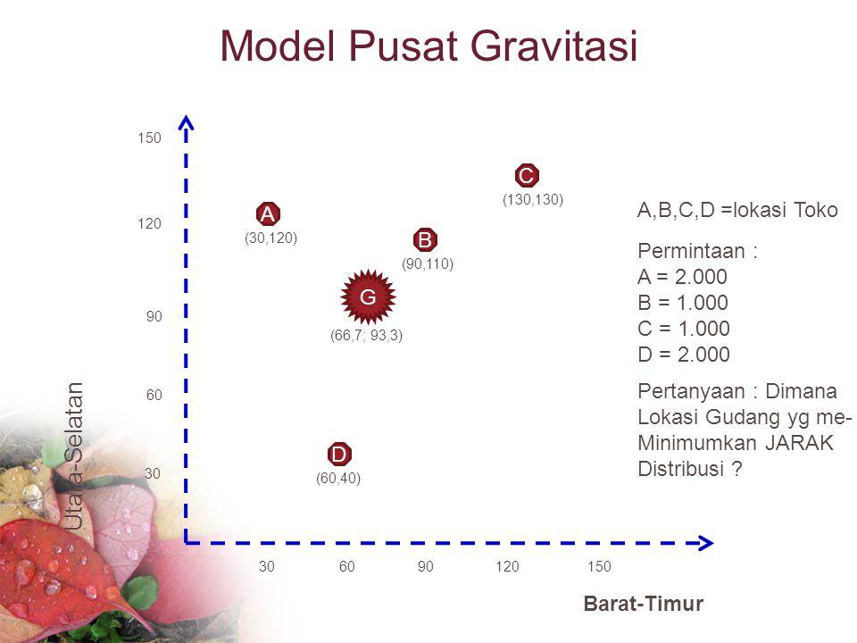 Model Pusat Gravitasi 150 120 90 60 30 120906030 Utara-Selatan Barat-Timur D (60,40) A (30,120) C (130,130) B (90,110) G (66,7; 93,3) A,B,C,D =lokasi